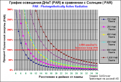 Irradiance Graph Of High Pressure Sodium (PAR) Vs Sun (PAR)
